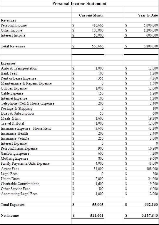 Personal Financial Dashboard — Pantheon Sports Financial Management