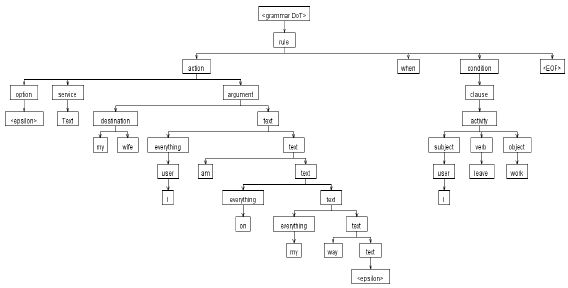 Example of an Abstract Syntax Tree (AST) | Figure 2 of 4