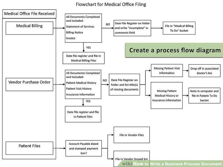 How to Write a Business Process Document: 15 Steps (with Pictures)