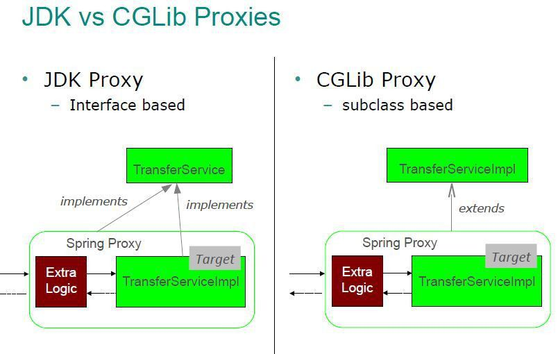 java - Why in Spring AOP the object are wrapped into a JDK proxy ...