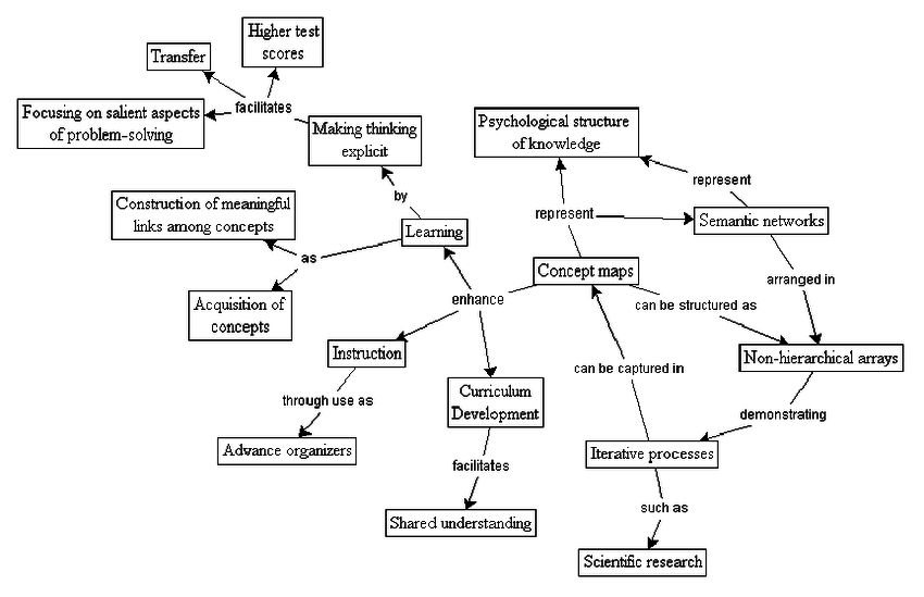 Example of non-hierarchical concept map.