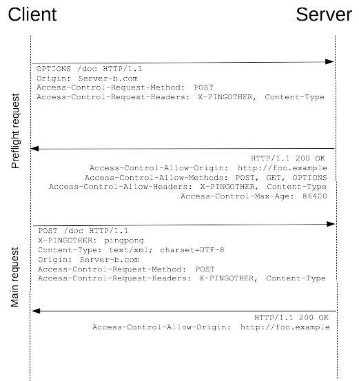 Cross-Origin Resource Sharing (CORS) - HTTP | MDN