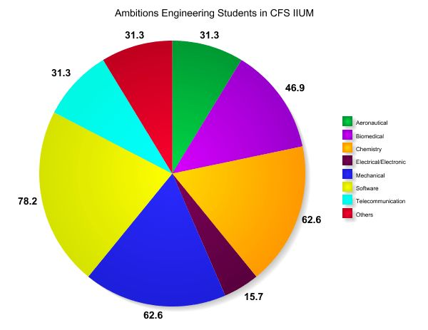 Form: A questionnaire about Engineering Students in CFS IIUM ...