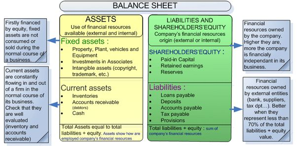 How to prepare a balance sheet in a business plan - Quora