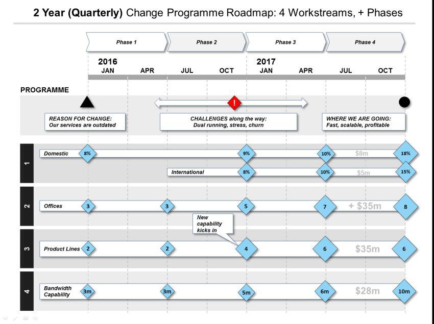 Powerpoint Roadmap Template Discount Bundle: 75% Off