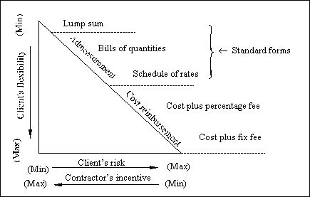 ESTIMATING TENDERING AND CONTRACTING