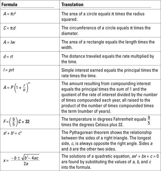 Algebra I For Dummies Cheat Sheet - dummies