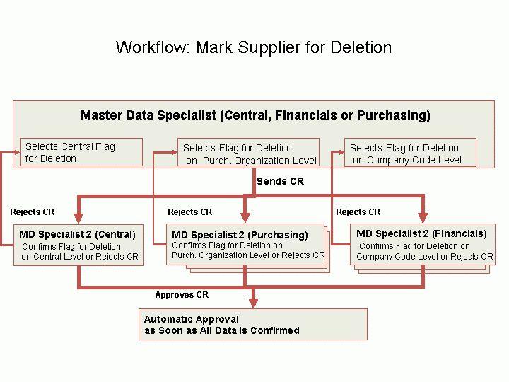 SAP Library - Master Data Governance for Supplier