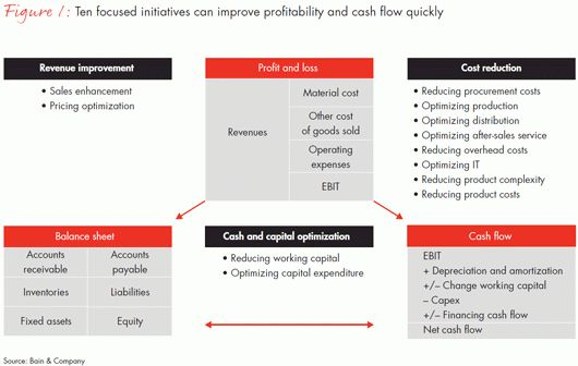 Operational Performance Improvement in Industrial Companies - Bain ...