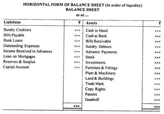 Preparation of Balance Sheet by Grouping and Marshaling of Assets ...