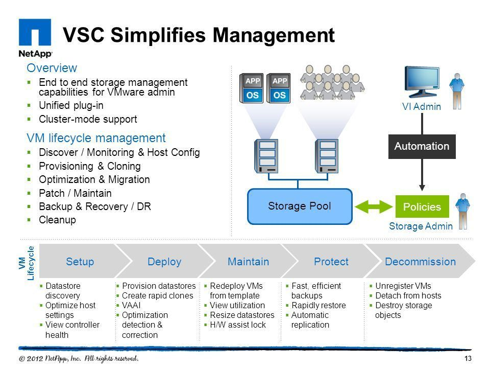 Marc Hinderickx System Engineer Virtualize Your Datacenter ...