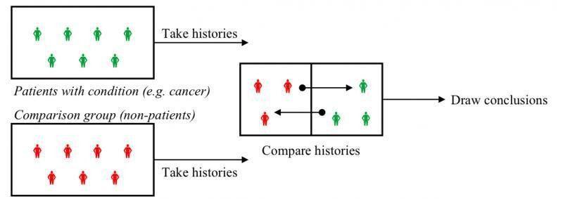 Understanding Research Study Designs | Health Sciences Libraries