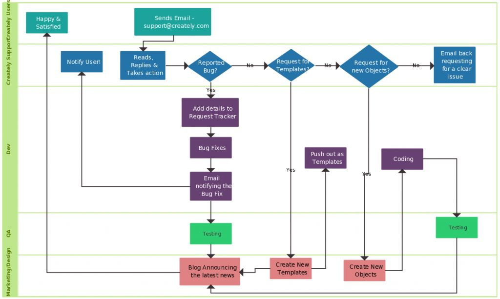 Flowchart Guide ( Complete Flowchart Tutorial with Examples )
