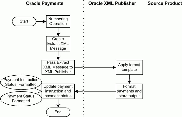Oracle Payments User's Guide