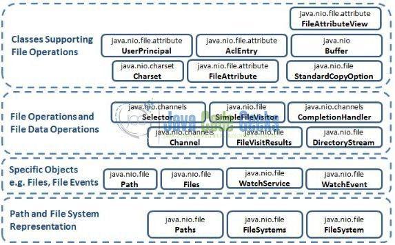 Java Nio Download File From Url Example | Examples Java Code Geeks ...