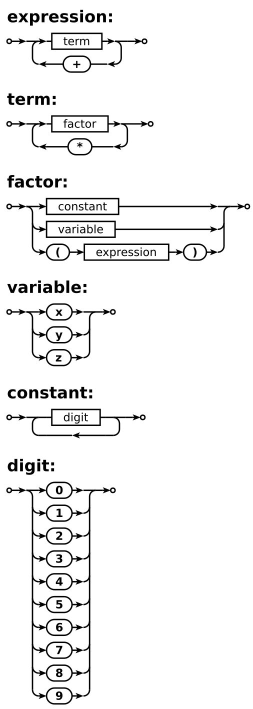 Syntax diagram - Wikiwand