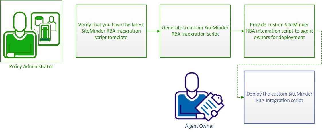CA SiteMinder® Integrated Documents 12.52