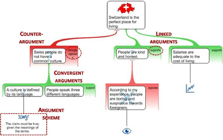 An example of argument diagram elaborated with Rationale , showing ...