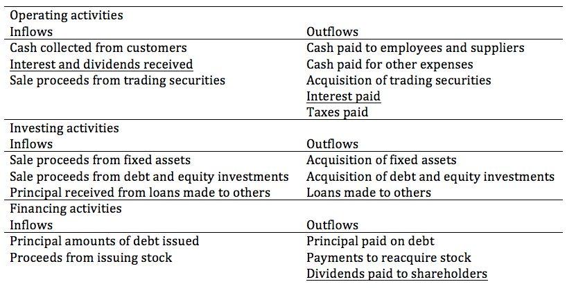 27. Understanding Cash Flow Statements