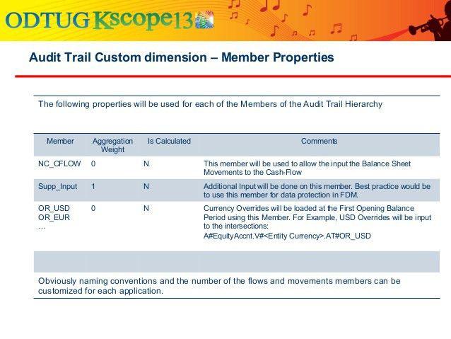 KSCope 2013 - Balance Sheet Reporting - Design Consideration - KSCope…