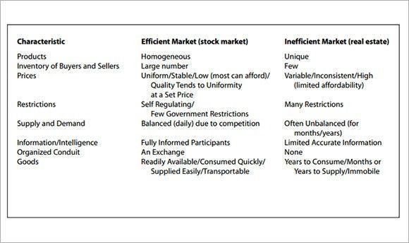 Sample Real Estate Market Analysis Template - 5+ Free Download for PDF