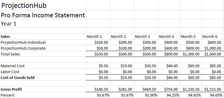 How to Create an Income Statement Projection with ProjectionHub ...