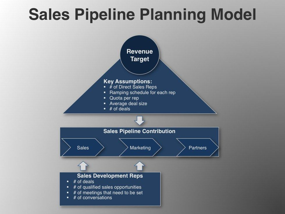 Sales Pipeline Planning Model - Download Go-to-Market Resources