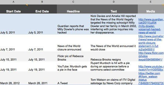 Timeline tool for journalists | Editors Blog | Journalism.co.uk