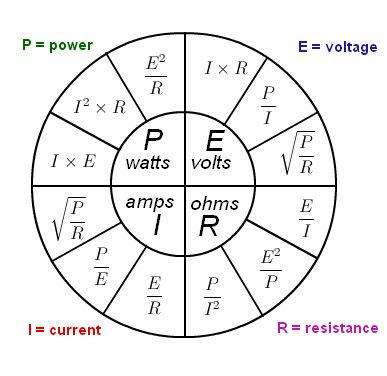 Superb Ohms Law | Formula | Physics@TutorVista.com  Electrical Pie Chart