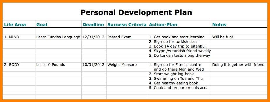 9+ individual development plan template word | farmer resume