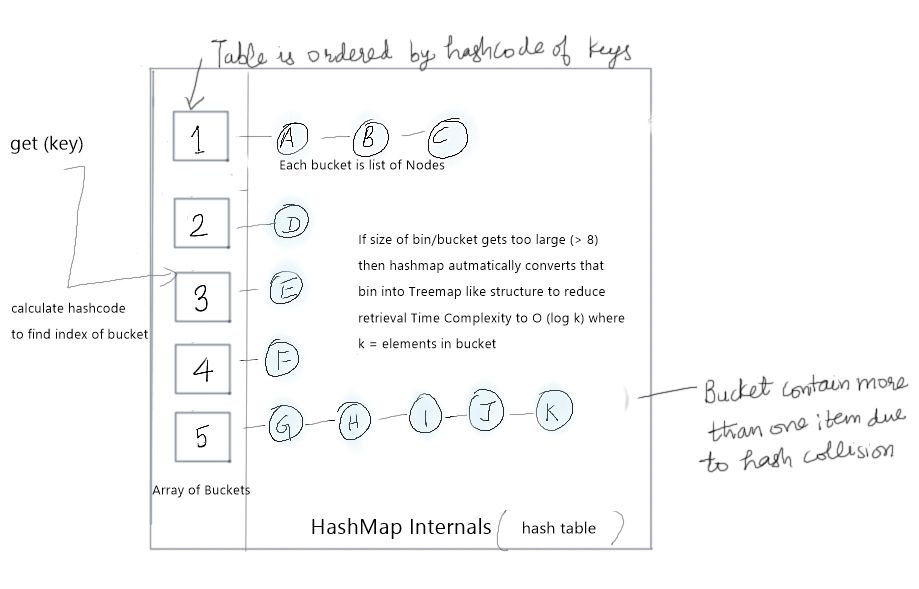 Discuss internal's of a Concurrent Hashmap (CHM) in Java