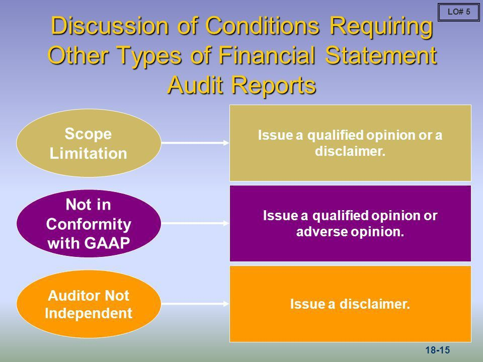 Private Company Audit Report 66 | Samples.csat.co