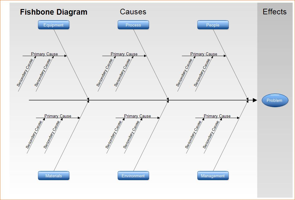 5+ fishbone diagram template word | Procedure Template Sample