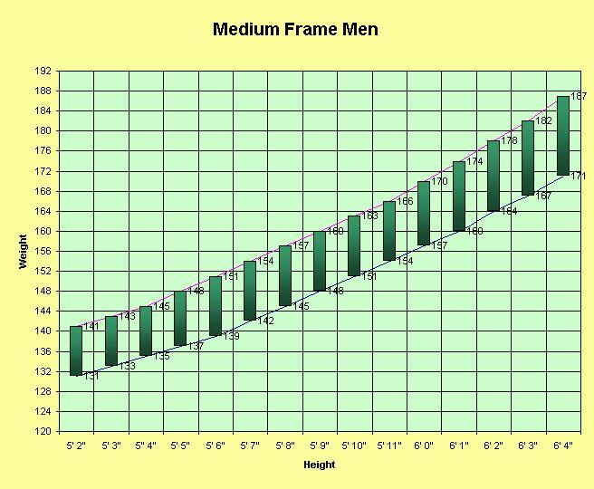 Height to weight chart, men, medium frame