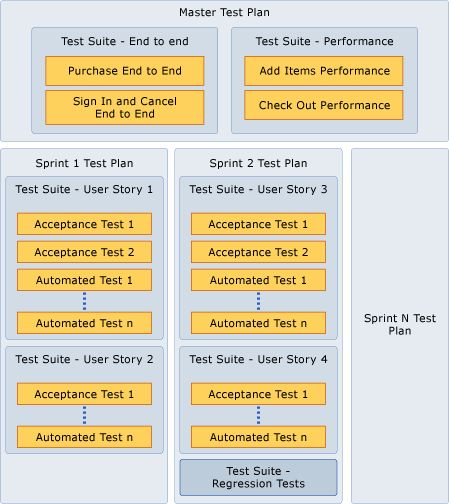 Guidance for Creating Test Plans and Test Suites