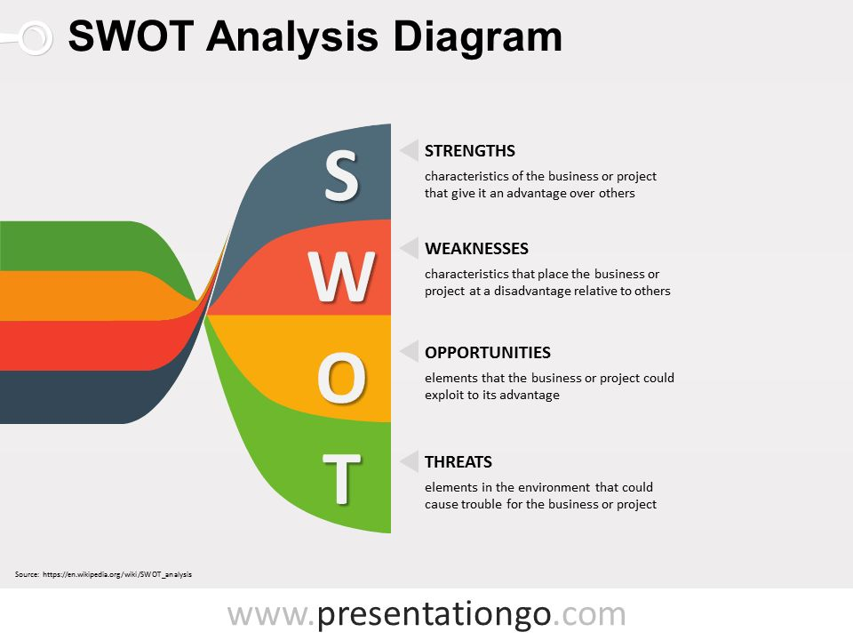 Free SWOT Analysis PowerPoint Templates - PresentationGo.com