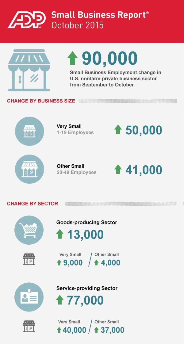 ADP SBR Infographic | October 2015