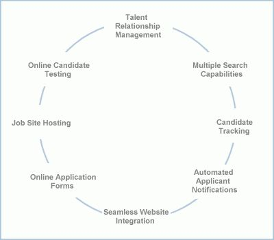 TRM Recruiting software, applicant tracking system, resume ...