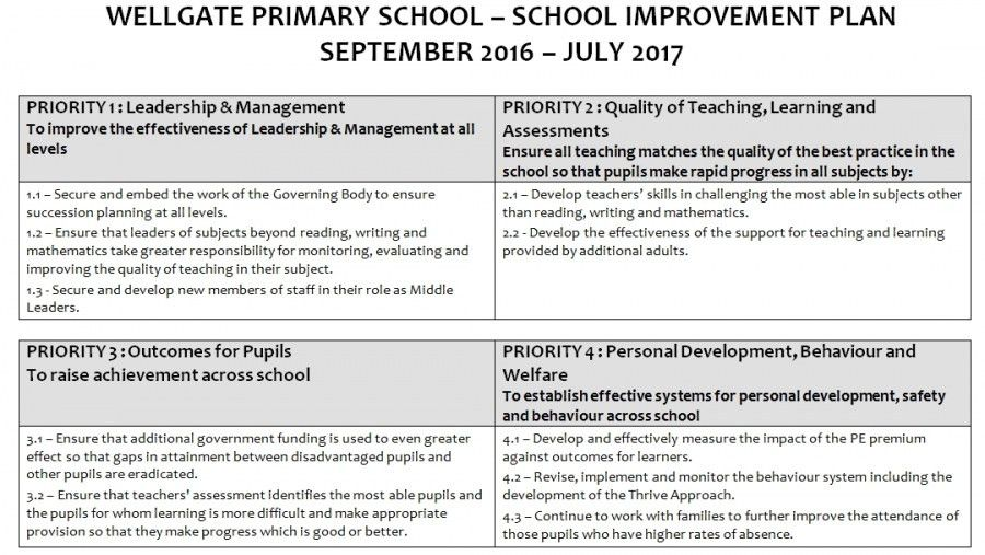 School Improvement Plan | Wellgate Primary School Blog