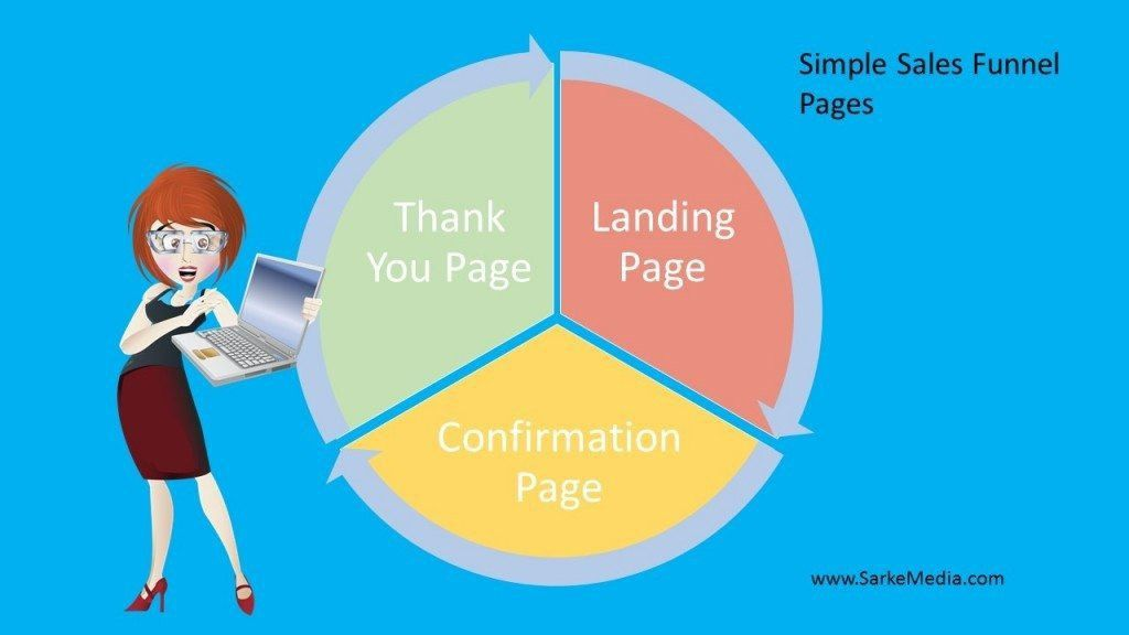 Simple Sales Funnel - Anthony Flatt