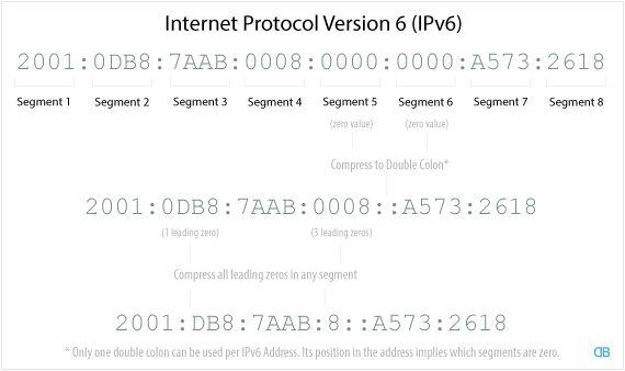 Understanding IP Addresses – IPv4 vs IPv6