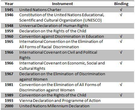 List of ESCR Legal Instruments