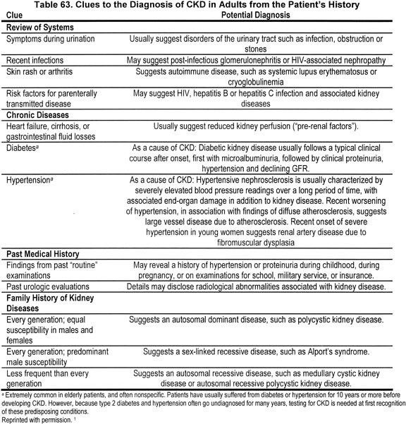 NKF KDOQI Guidelines