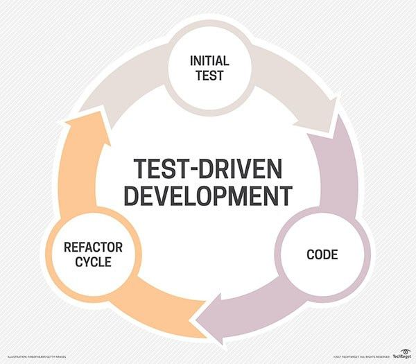 What is test-driven development (TDD)? - Definition from WhatIs.com