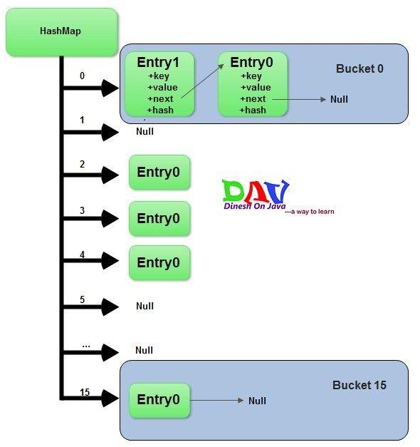 How does java Hashmap work internally - Dinesh on Java