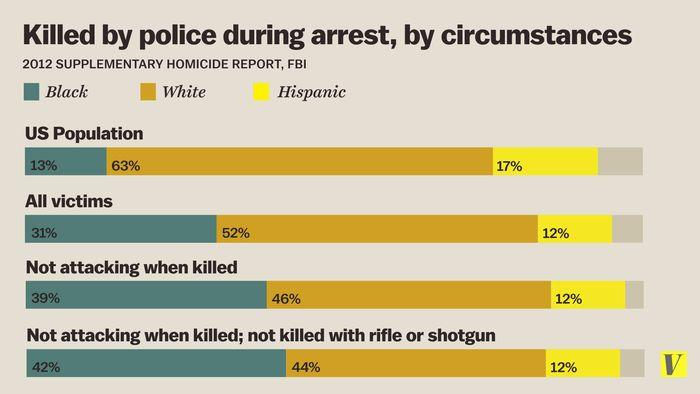 The Ultimate White Privilege Statistics & Data Post