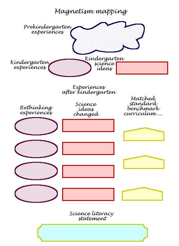 Map Template for concept mapping
