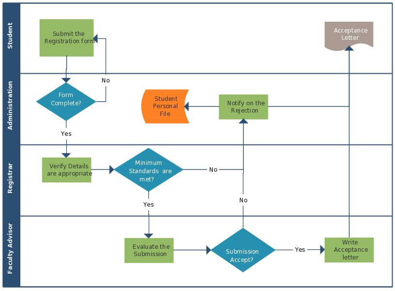 This flowchart showcases the complete flow of the new student ...