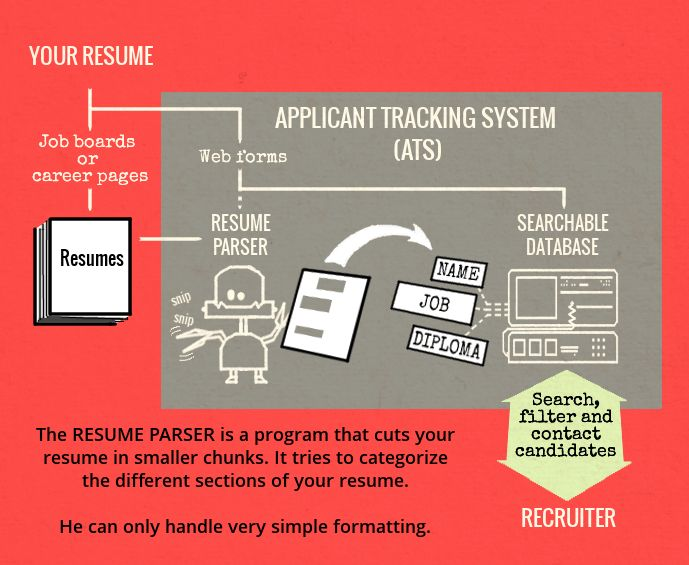 Is your Resume Ready for Automated Screening? | Resume Hacking