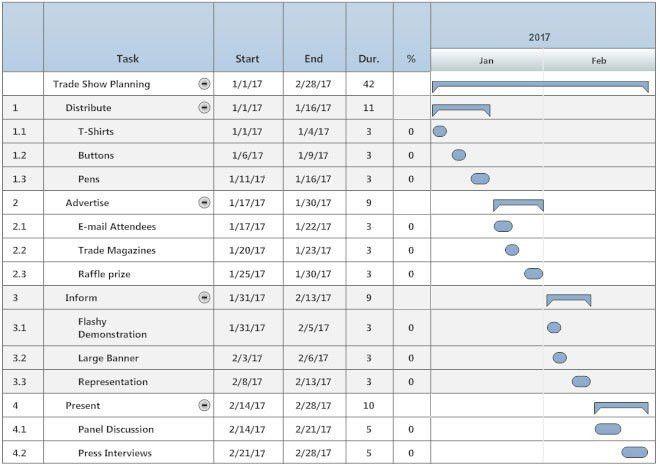 Gantt Chart - What is a Gantt Chart?